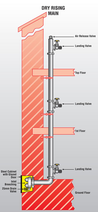 Fire sprinkler riser diagram fire free engine image for for Floor function definition